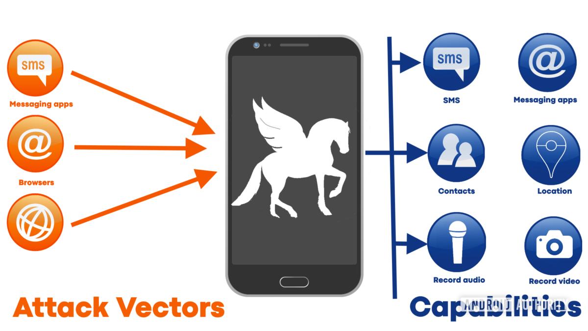 infográfico de spyware pegasus